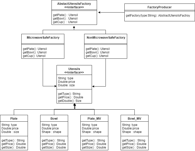 Class diagram for abstract design pattern in java