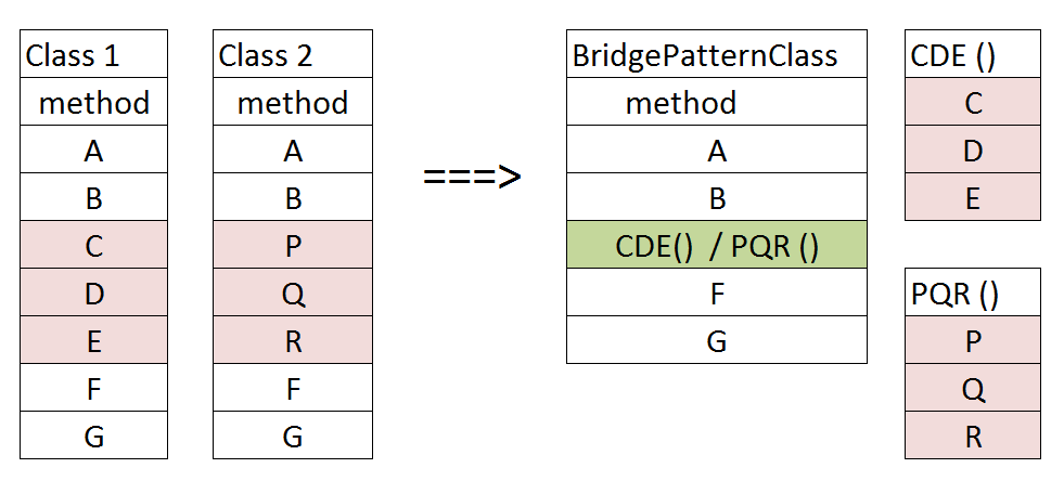 Bridge design pattern flow diagram