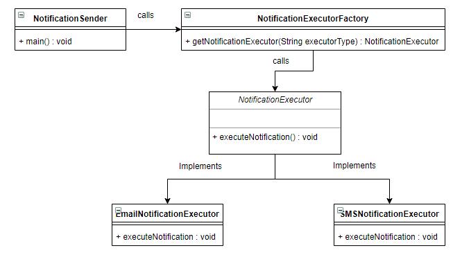 Factory design pattern in java