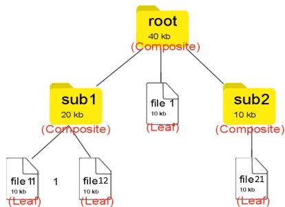 composite design pattern structure